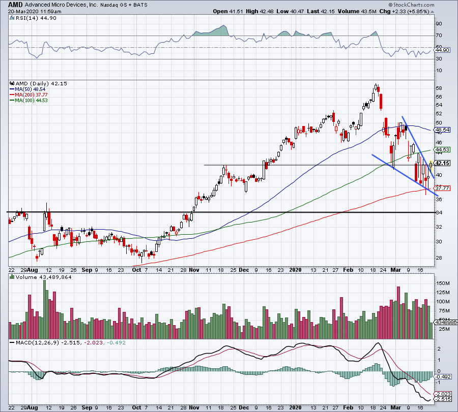 News post image: Advanced Micro Devices Stock Has a Surprisingly Bullish Chart - Here's What to Do Now