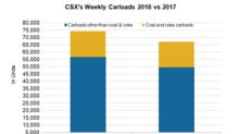 CSX: How Its Railcar Traffic Trended in Week 8