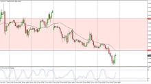Natural Gas Price Forecast November 23, 2017, Technical Analysis