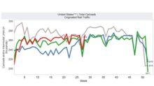 Week 28: US Rail Freight Traffic Stayed on Upward Path