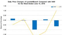 LyondellBasell Wants to Acquire Braskem Stake