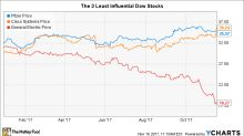 These 3 Stocks Might as Well Not Even Be in the Dow Jones Industrials