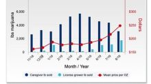 Grown Rogue Achieves Record Breaking Gross Margin in 3rd Quarter 2019