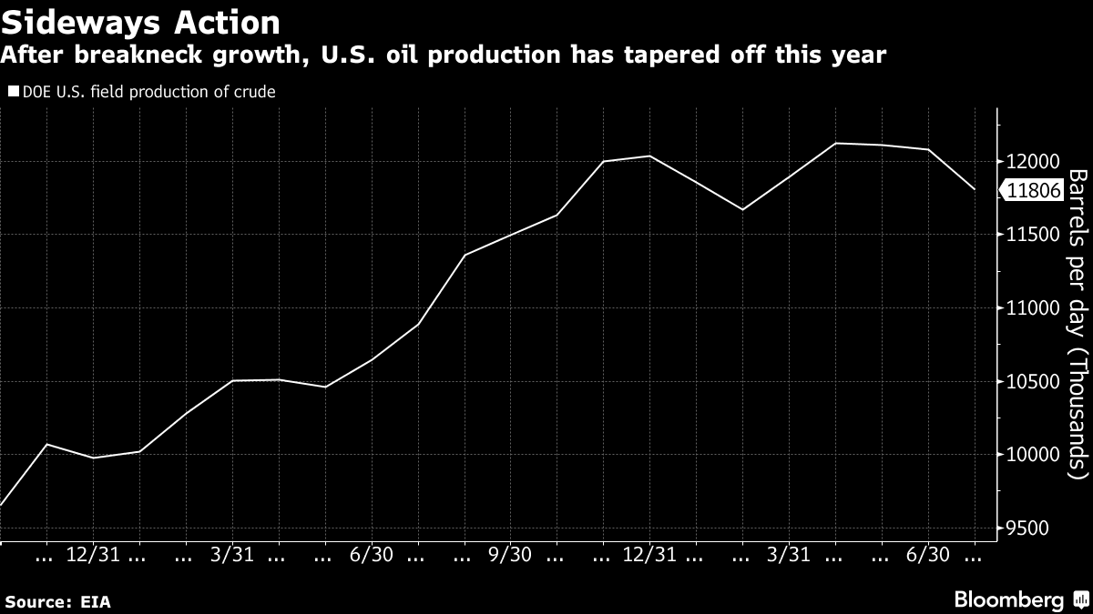 Peak Shale: How U.S. Oil Output Went From Explosive to Sluggish