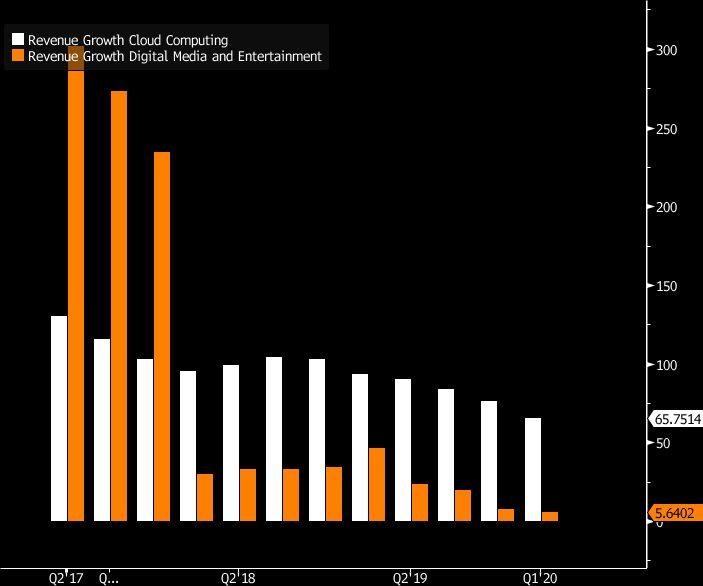 What Downturn? Alibaba Reports Steady Results Amid Global Tumult