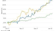 How Valero Stock Has Performed ahead of 4Q17 Earnings