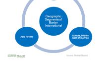 Analyzing Baxter International's Geographic Segments