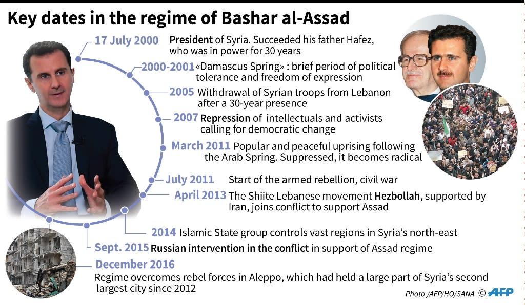 Key dates in the regime of Syrian leader Bashar al-Assad. (AFP Photo/Laurence SAUBADU, Thomas SAINT-CRICQ)