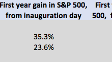 Stocks did better in Obama's first year than in Trump's