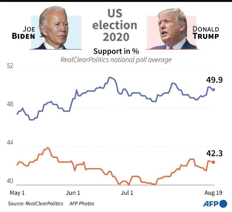 US election 2020: Biden vs Trump