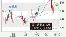 【談股論策】10月未必爆股災 重陽反彈望登高