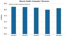 Bausch Health Companies Stock Rose ~8% after Q2 Results