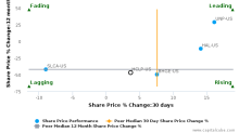 Hi-Crush Partners LP breached its 50 day moving average in a Bearish Manner : HCLP-US : December 21, 2017