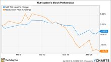Why Nutrisystem Stock Fell 12% in March