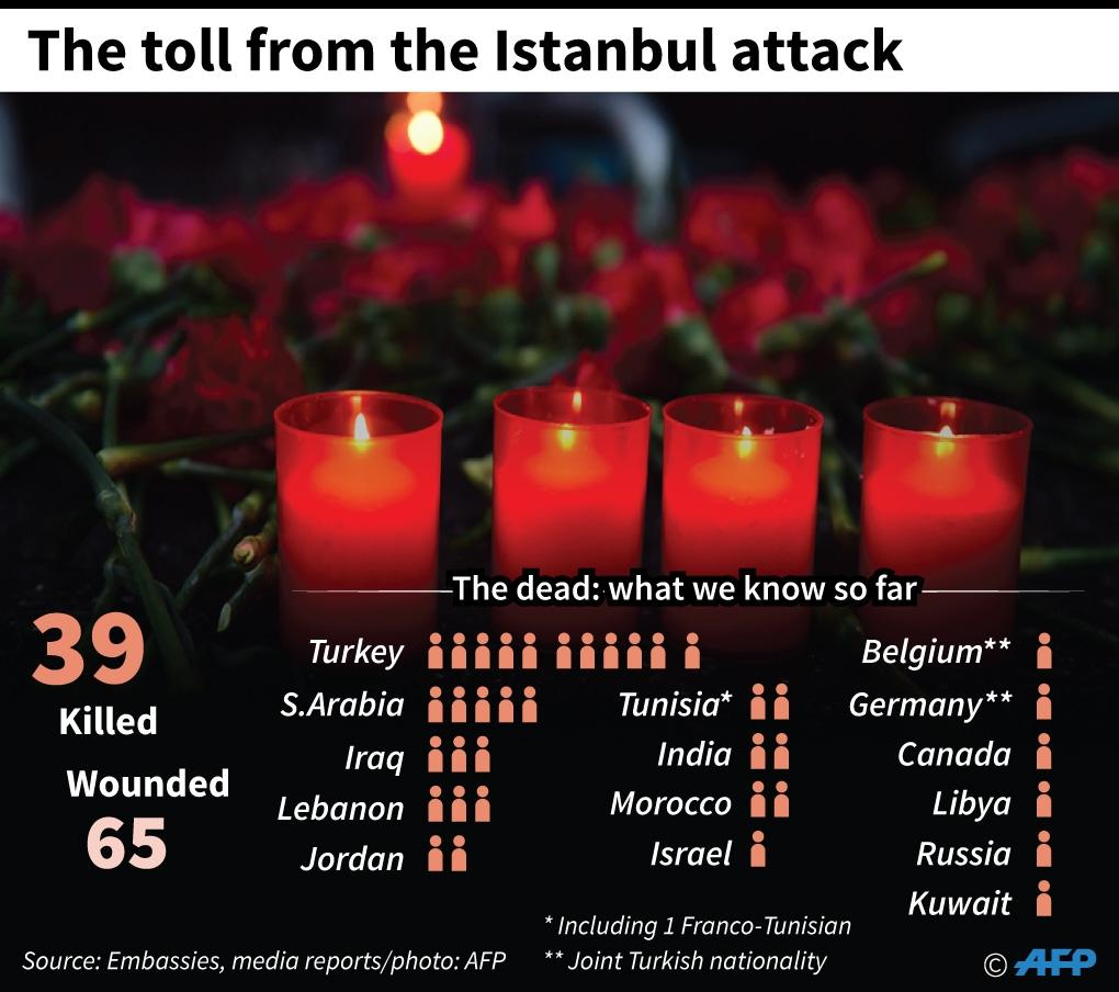 The toll from the Istanbul attack (AFP Photo/)