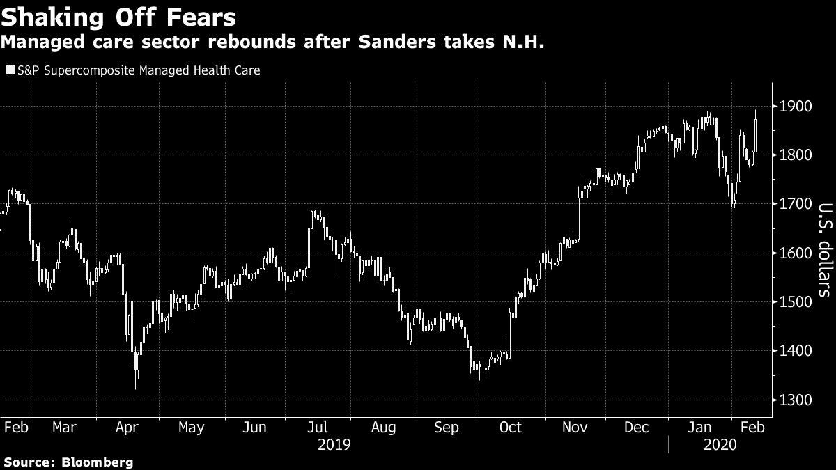 Health Insurers Rally After Bernie Sanders Wins New Hampshire