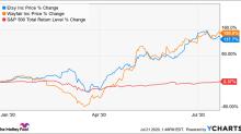 Better Buy: Etsy vs. Wayfair