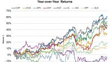 The Stock Performances of COP, EOG, APC, OXY, and EQT