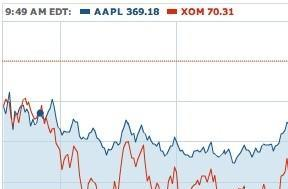 Apple is now the world's most valuable company
