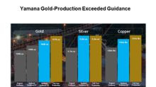 What's behind Yamana Gold's Increasing Production Profile?