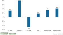 Sina Stock Trading below Analysts' Price Target