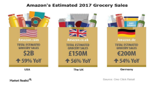What Amazon May Have Planned Next for Whole Foods