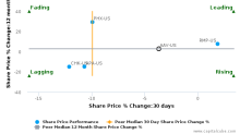 Advantage Oil & Gas Ltd. breached its 50 day moving average in a Bearish Manner : AAV-US : August 4, 2017