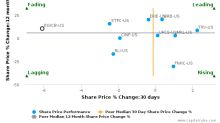 Donegal Group, Inc.: Strong price momentum but will it sustain?