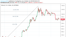 The Crypto Daily – Movers and Shakers -16/10/19