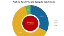 Analysts Retain 'Hold' Ratings on Hain Celestial