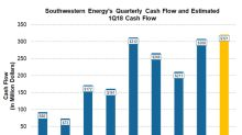 Will Southwestern Energy Report Positive Free Cash Flow in 1Q18?