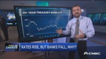 Here's how to trade the banks ahead of the Fed announceme...