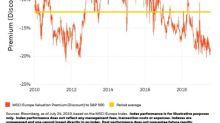 Europe ETFs Grab Value Spotlight