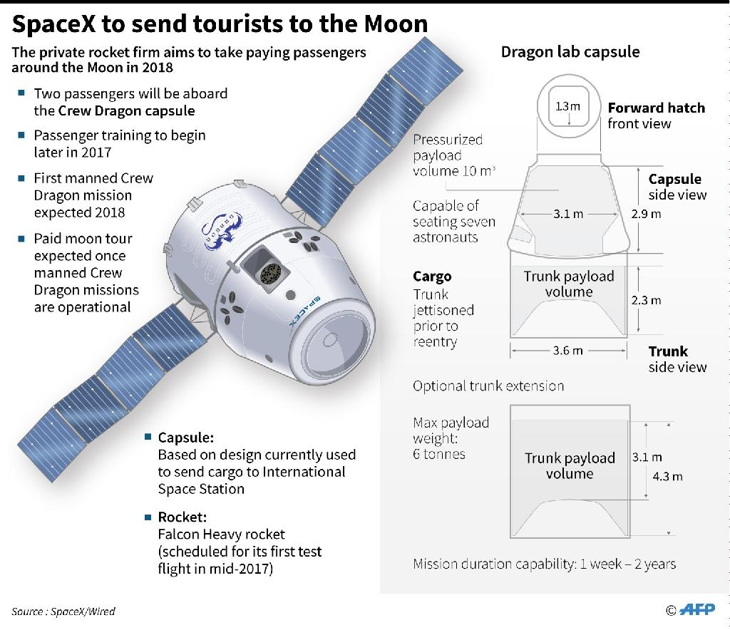 The SpaceX plan to fly tourists around the Moon in 2018 (AFP Photo/AFP )