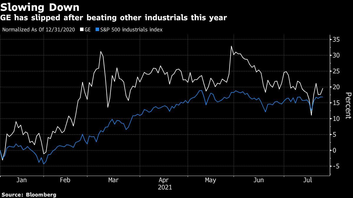 GE Jumps as Aviation Revival Spurs Company to Lift Cash Outlook