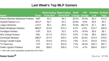 Top MLP Gainers in the Week Ending April 20