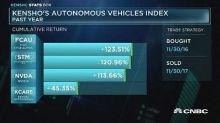 Kensho's autonomous vehicle index over the past year