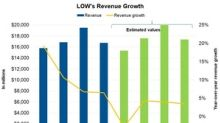 What Wall Street Expects for Lowe's 4Q17 Revenue