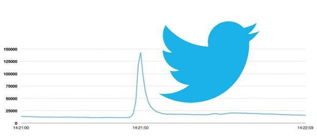 Twitter sets new tweets per second record, explains why 143k simultaneous updates didn't make it stutter