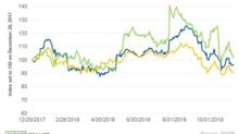 Lowe's Stock Rises on New $10 Billion Repurchase Program