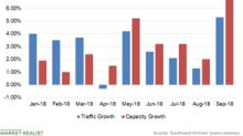 Southwest Airlines: Traffic Growth Lagged Capacity Growth