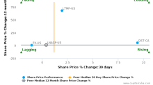Linde AG breached its 50 day moving average in a Bearish Manner : LNAGF-US : August 30, 2017