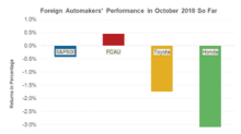How Are Foreign Automakers' Stocks Faring in October?