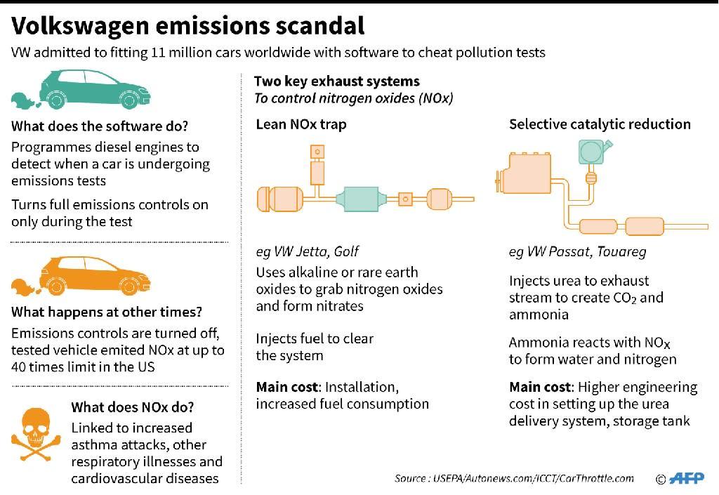 Volkswagen emissions scandal (AFP Photo/)