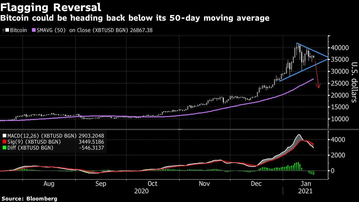 Bitcoin Steady as Analysts Say Getting Back to $40,000 Is Key