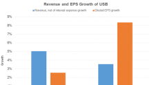 What Are USB's Key Growth Drivers?