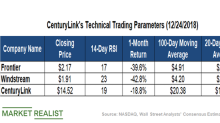 What CenturyLink's Moving Averages Suggest