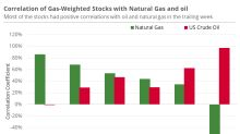 Gas-Weighted Stocks that Are More Inclined to Natural Gas
