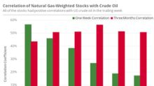 Oil Might Not Influence Natural Gas–Weighted Stocks More