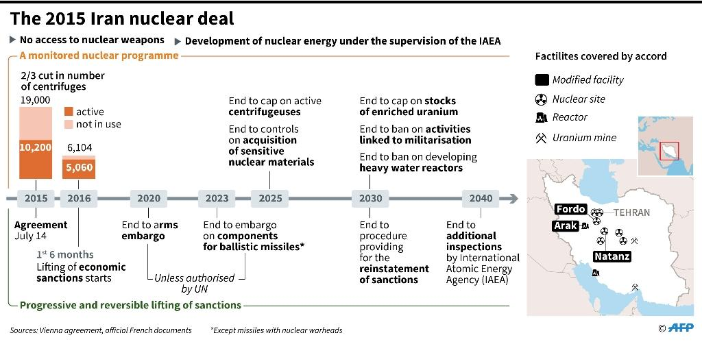 Chronology of the Iran nuclear deal (AFP Photo/Paz PIZZARO)